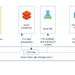 Ways to access data in ADLS Gen2